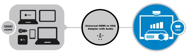 Universal HDMI-/VGA-Adapter mit Audiokabel