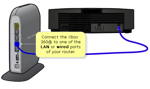 Belkin official support how to connect your xbox 360 to the network rn3817 001env2g keyboard keysfo Images