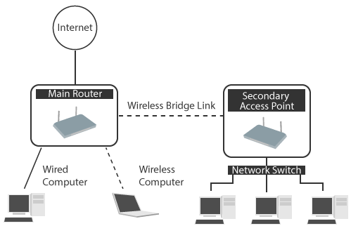 bridge wlan router