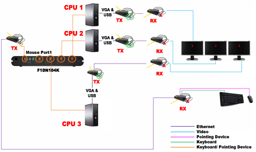 Offizieller Support von Belkin - Resolving mouse cursor