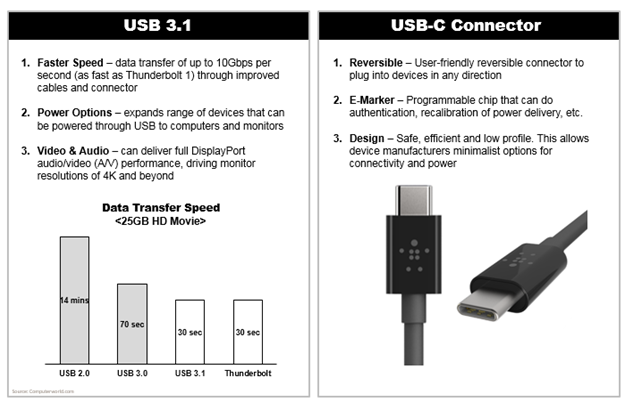 Belkin Knowledge Articles - Introduction to USB 3 1 and USB