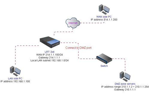 Linksys Official Support - Configuring DMZ on your Linksys
