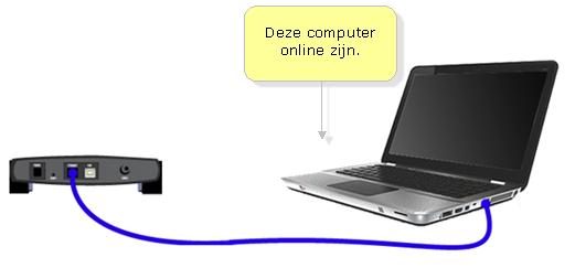 Officiële Klantenservice Van Belkin De Belkin Router